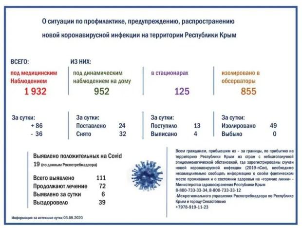 https://crimeapress.info/za-3-maja-v-krymu-eshhe-6-sluchaev-zabolevanij-koronavirusnoj-infekciej/