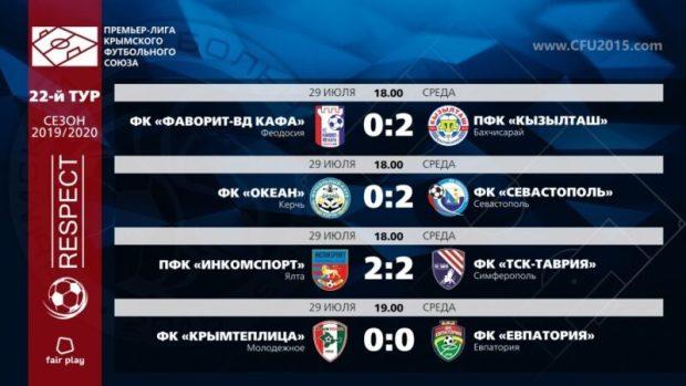 Чемпионство «Евпатории» пока отложено. Итоги 22-го тура Чемпионата Премьер-лиги КФС