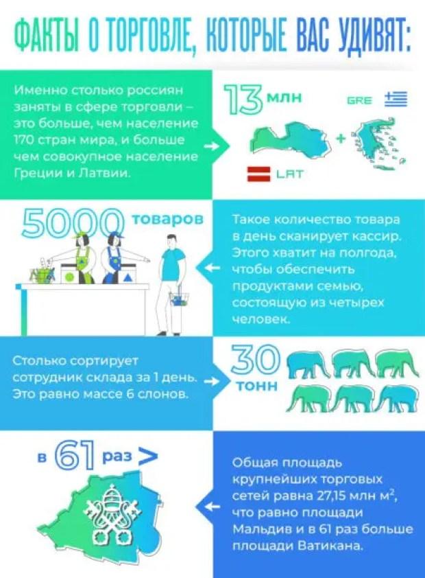 Однако... В торговле работает больше россиян, чем население в 170 странах мира