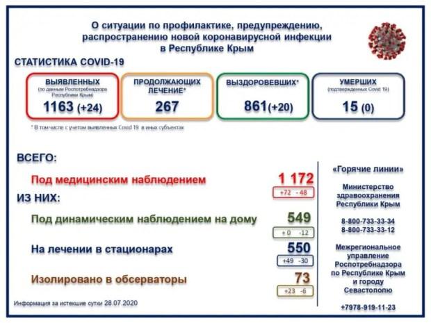 За сутки в Крыму - 24 новых случая коронавирусной инфекции