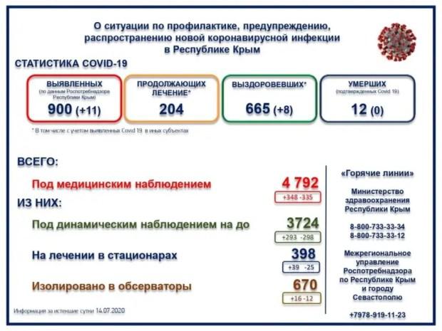 И еще 11 случаев заболевания коронавирусной инфекцией в Крыму
