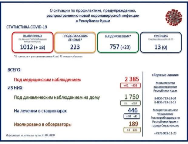 В Крыму уже свыше тысячи человек заразились коронавирусом