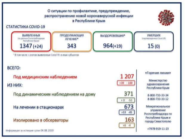 «Миграция» коронавируса в Крыму: инфекцию «ввозят» и «вывозят»