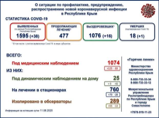 Ни дня без заразы. В Крыму зафиксировано 38 новых случаев заражения COVID-19