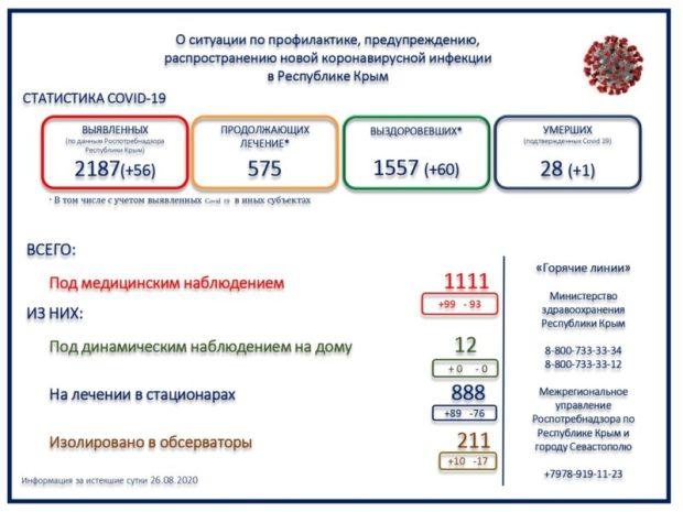 56 заразившихся за день. Новый крымский «коронавирусный антирекорд»