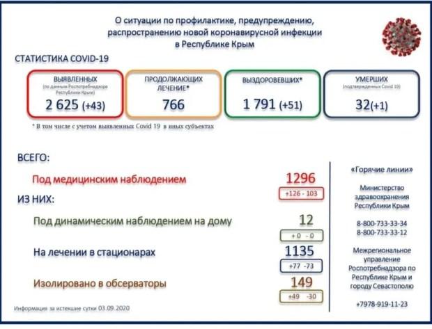 43 новых случаев заражения COVID-19 за истекшие сутки в Крыму