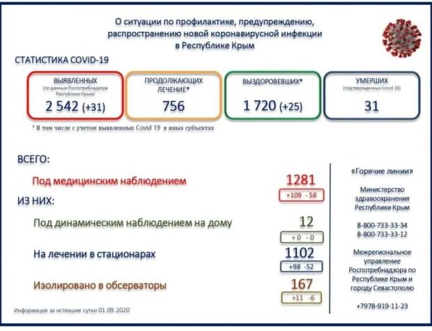 В Крыму 31 новый случай заражения коронавирусом