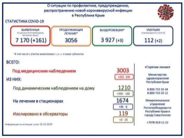 В Крыму 161 новый случай заражения «ковидом». Смертность от инфекции – 1,5%