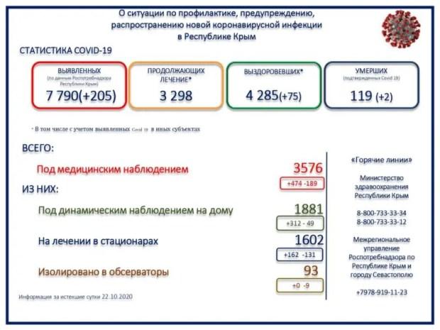 Уточненная статистика крымского минздрава: 3 298 человек с коронавирусом продолжают лечение