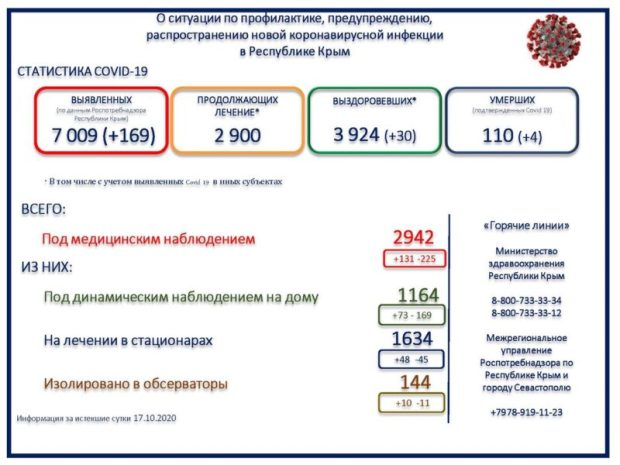 Число выявленных больных в Крыму перевалило за семь тысяч