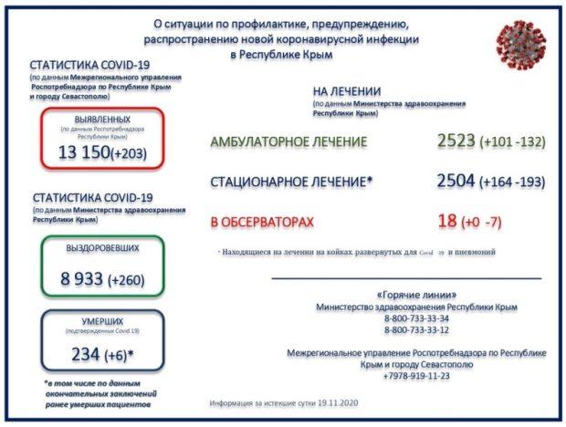 В Крыму 203 новые случая заражения коронавирусом. Общее число заболевших – 13 150