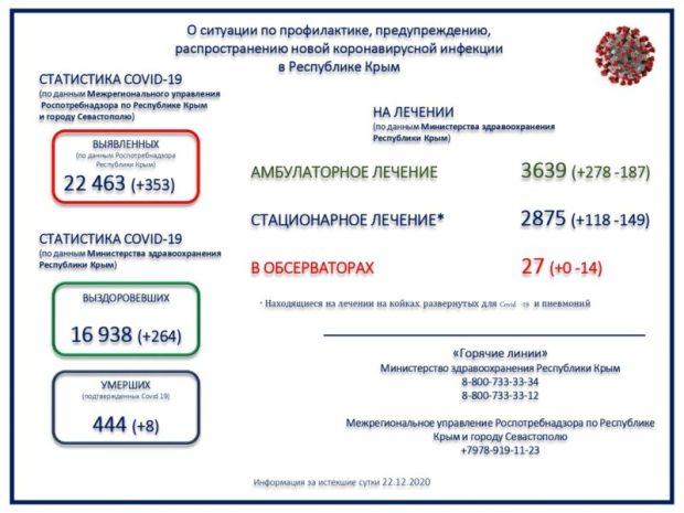 Статистика заболеваемости «ползет» вверх. В Крыму будут вводить новые ограничения