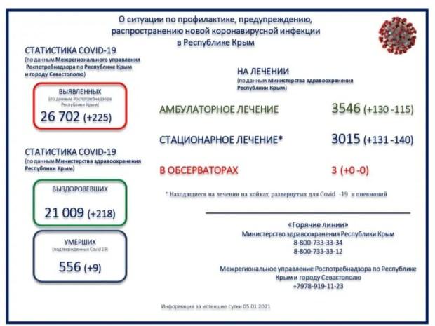 За один день коронавирус унес 9 жизней в Крыму