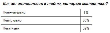 Ну кто бы мог подумать! 73% россиян матерятся на работе