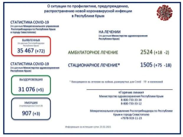 «Ковидная» статистика 23 февраля в Крыму: 72 заболевших, пятеро выздоровевших, 3 пациента скончались