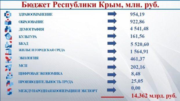 Проектный офис: важная задача органов власти в Крыму - заключение контрактов на 2021 год