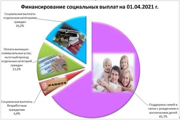 На социальные выплаты крымчанам направлено более 5 миллиардов рублей
