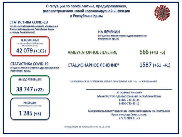 «Ковидная хроника» Крыма: за минувшие сутки 102 случая заражения