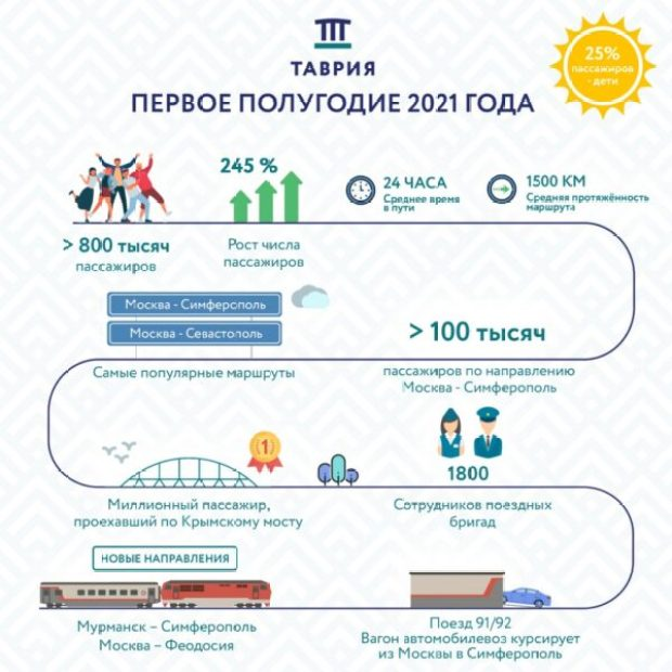 Перевозки пассажиров поездами по направлению в Крым и обратно выросли в 3 раза
