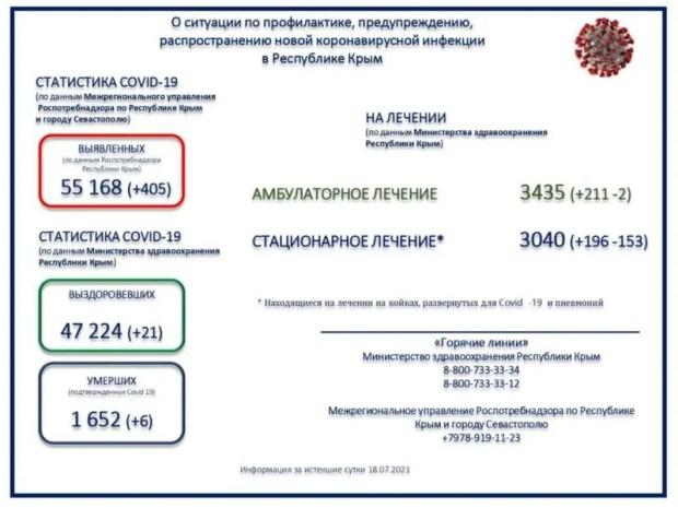 В Крыму за сутки зарегистрировано 405 новых случаев COVID-19