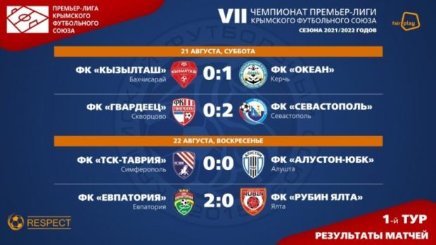 В стартовом туре VII чемпионата Премьер-лиги Крымского футбольного союза было забито лишь 5 мячей