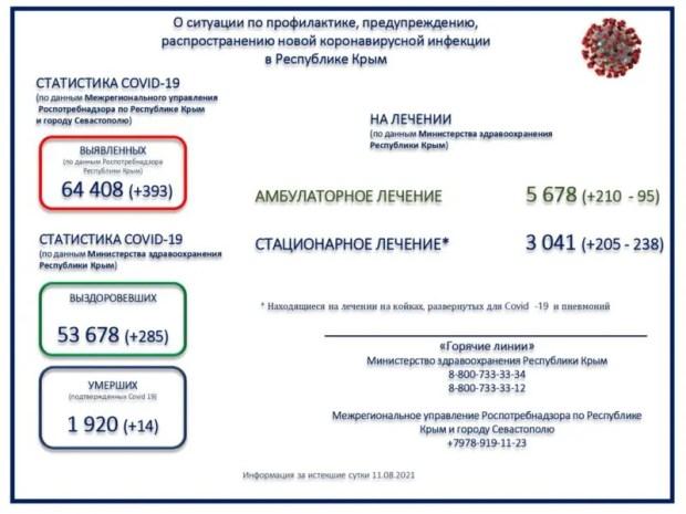 В Крыму за сутки - 393 новых случая COVID-19, 14 пациентов скончались