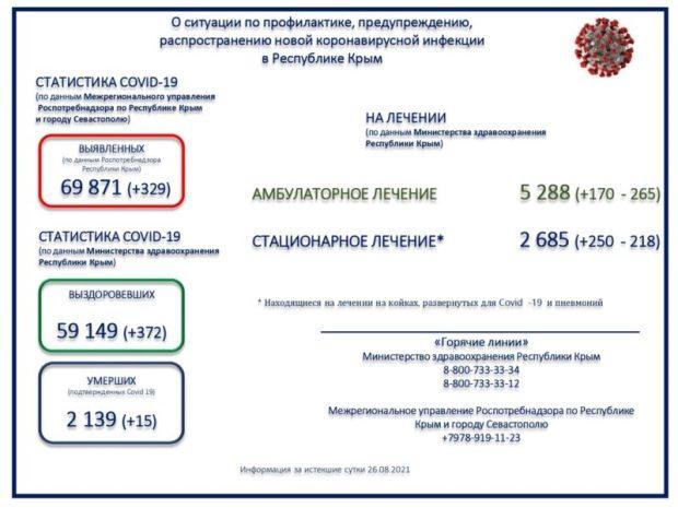 Коронавирус в Крыму. Выздоровевших за сутки - 329 человек, умерших - 15