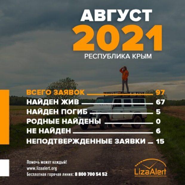 Найден, жив... Найден, но... Статистика отряда #ЛизаАлерт по Крыму и Севастополю за август 2021 года
