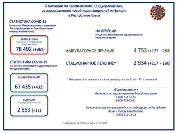 По данным ежедневного мониторинга по сложившейся ситуации с новой коронавирусной инфекцией в Республике Крым, амбулаторное лечение (covid) проходят 4753 человек, стационарное (covid и пневмония) - 2934. Межрегиональным управлением Роспотребнадзора по Республике Крым и городу Севастополю всего выявлено 78492 положительных на Covid-19. Выписано с выздоровлением - 67435. Всем гражданам, прибывшим из-за границы, по прибытию на территорию Республики Крым из стран с неблагополучной эпидемиологической обстановкой, где зарегистрированы случаи новой коронавирусной инфекции (2019-nCov), необходимо незамедлительно сообщать информацию о своём фактическом месте проживания и о состоянии здоровья на «горячую линию» Министерства здравоохранения Республики Крым по телефонам 8-800-733-33-34, 8-800-733-33-12 и межрегионального управления Роспотребнадзора по Республике Крым и городу Севастополю по телефону +7978-919-11-23. На территории республики реализуются усиленные меры по недопущению завоза и распространения вируса.
