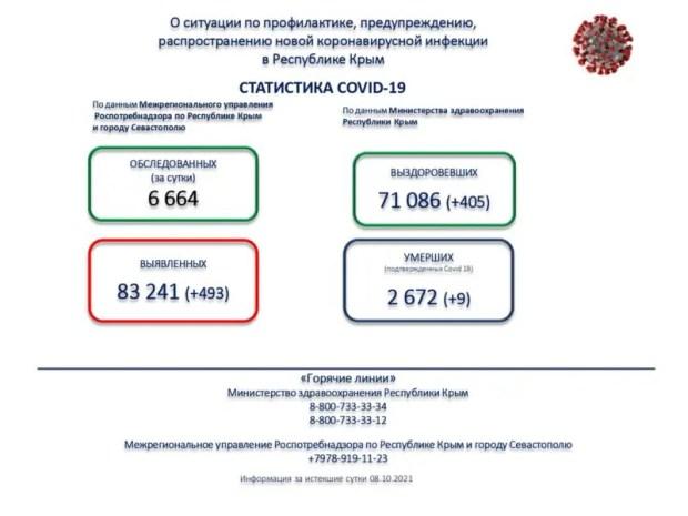 Коронавирус в Крыму. Без семи - 500 случаев заражения за сутки