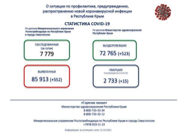 Коронавирус в Крыму. Ситуация стабильная, но выглядит мало приятно