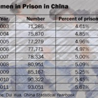 Women In China's Prisons !