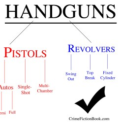 differences between revolvers and pistols [ 3000 x 3000 Pixel ]