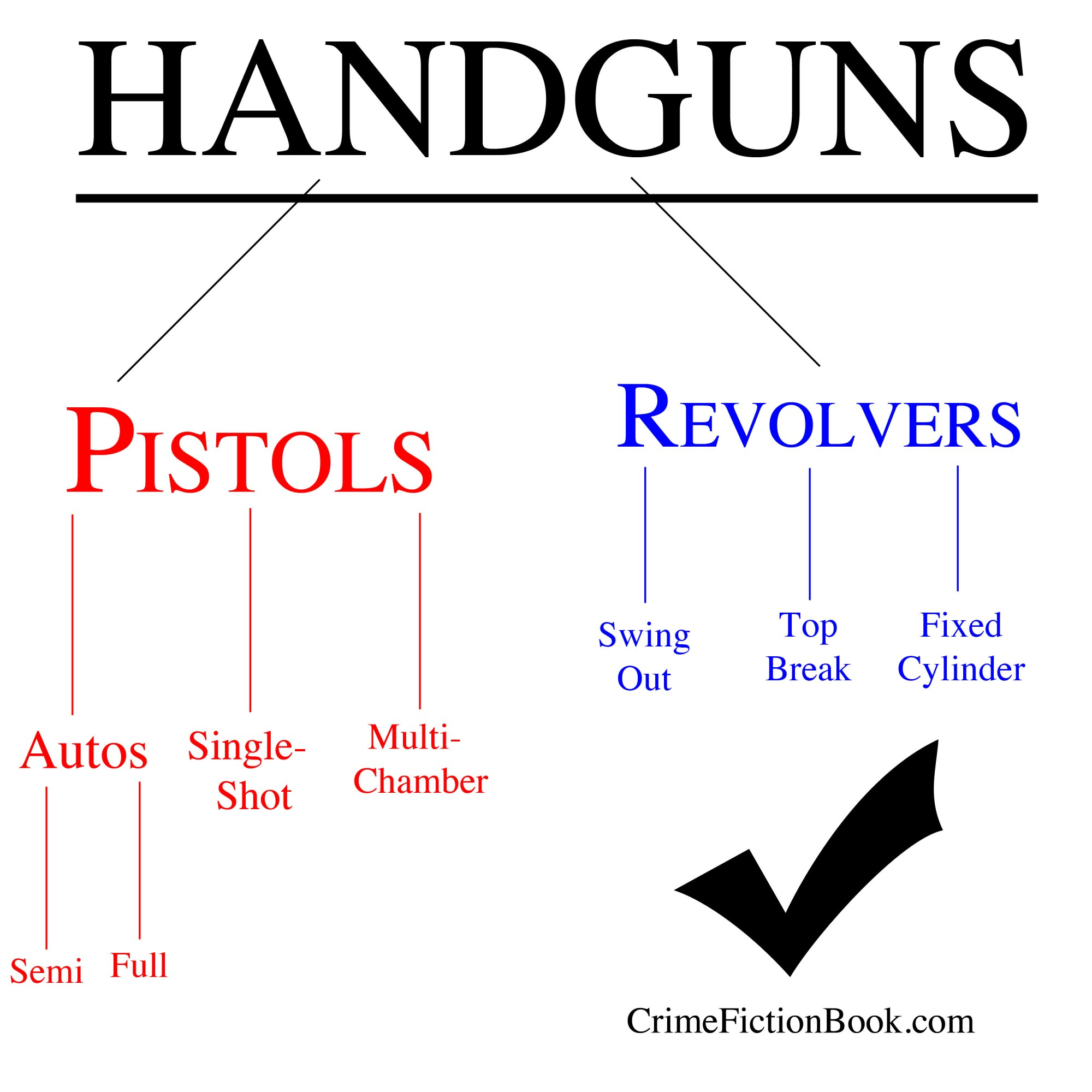 hight resolution of differences between revolvers and pistols