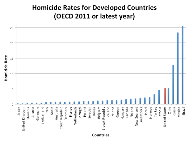 Homicide rates OECD 2011 or latest