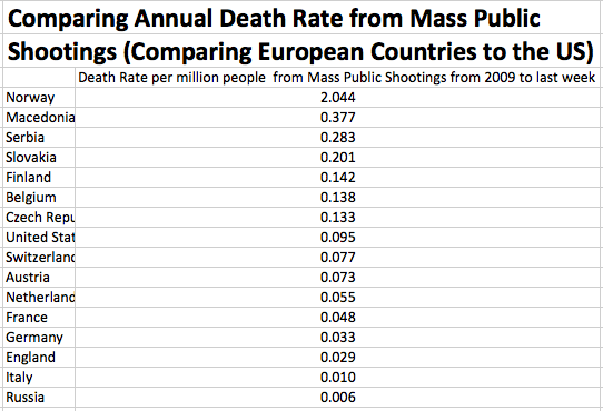 Annual Death Rate from Mass Public Shootings Europe US