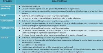 CUADRO_001_MUJERES ASESINAS HOLMES Y HOLMES