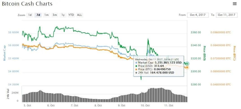 mercado-valor-bch-bitcoincash