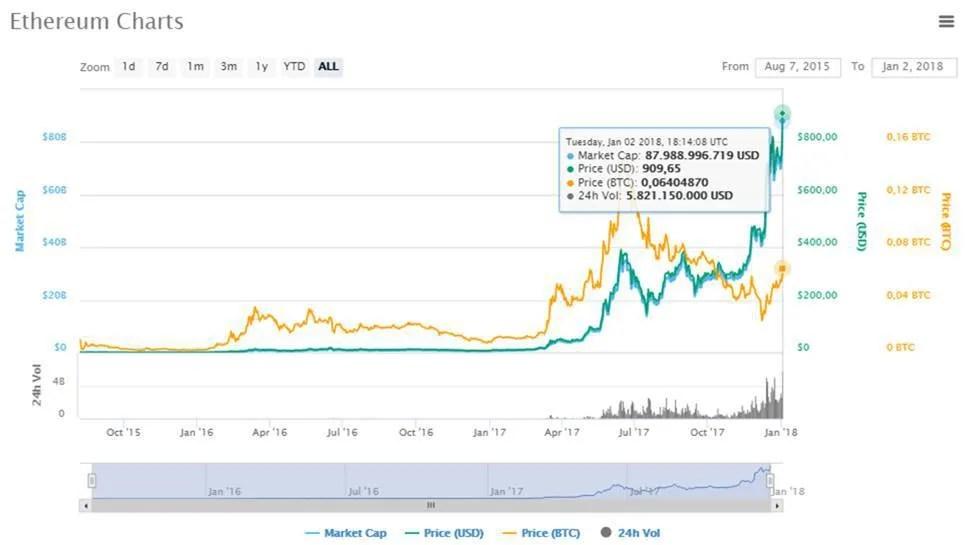 Gráfico-ETH-Histórico-preços