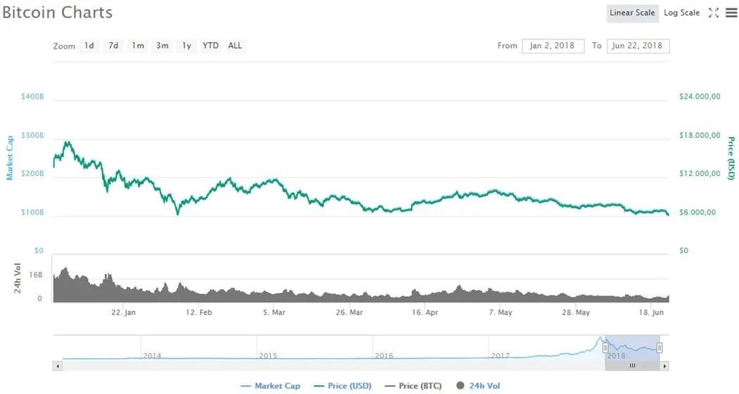 Gráfico-Junho-Preço-Bitcoin