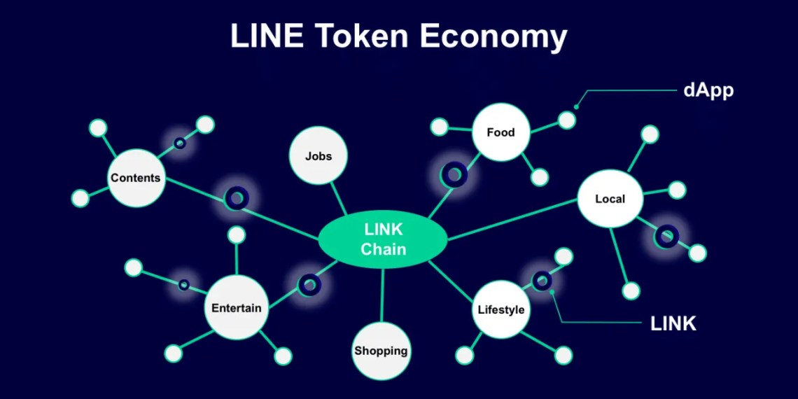 Token-Blockchain-Line-Chain