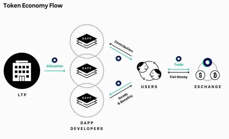 criptomoeda-blockchain-link-line