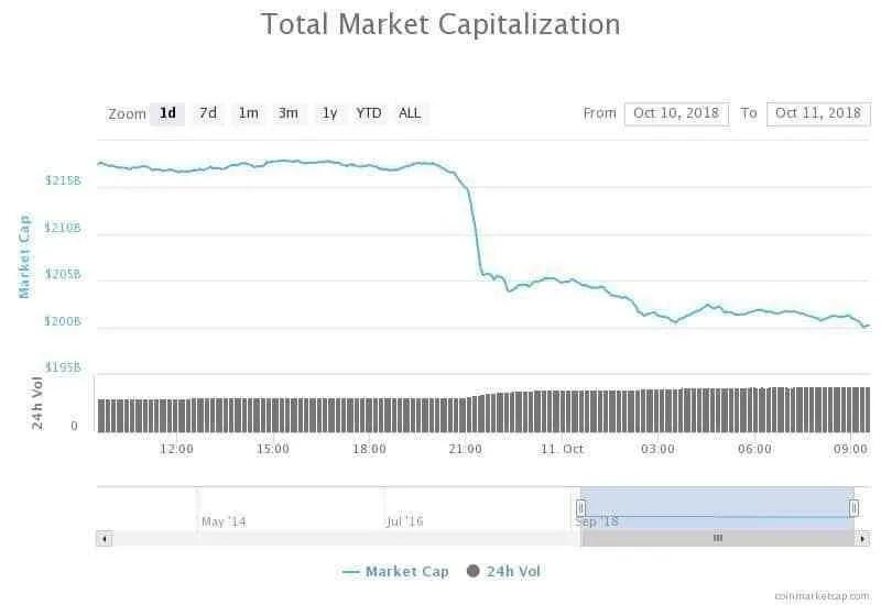 Bitcoin-Criptoativos-MarketCap-Mercados