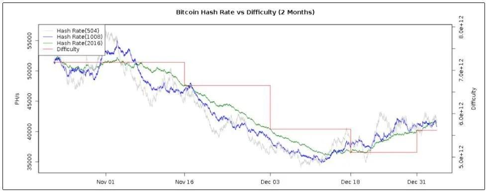 dificultade-taxa-hash-vs