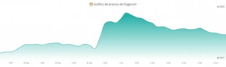 Dogecoin-750x223