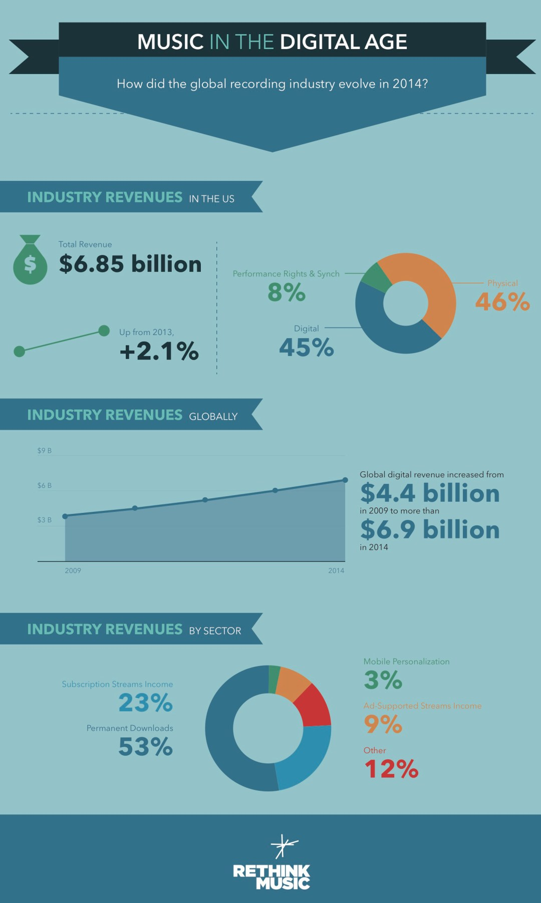 Infografía de Rethink Music
