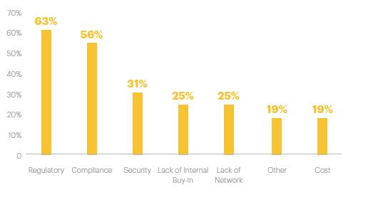 grafico-problemas-blockchain