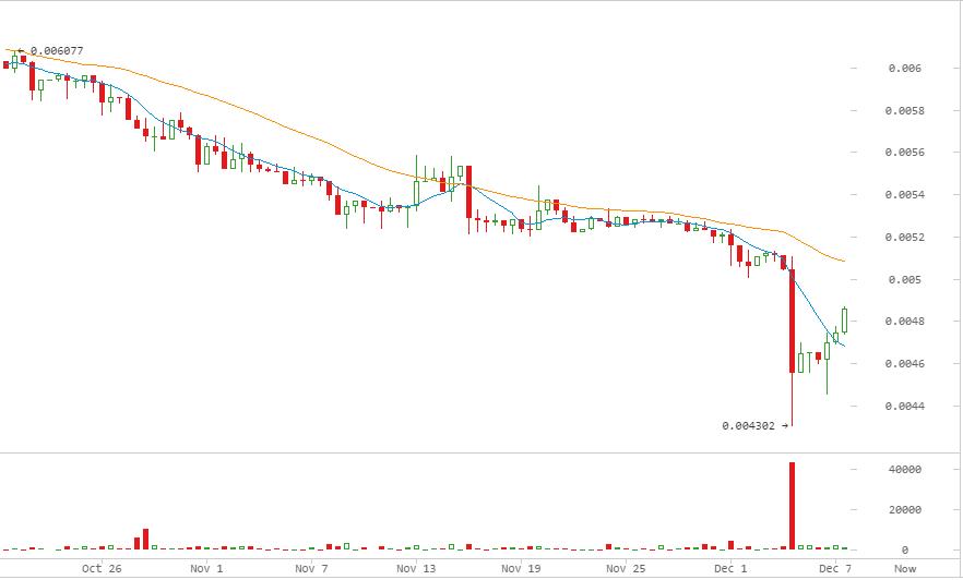 litecoin-precio-diciembre-2016