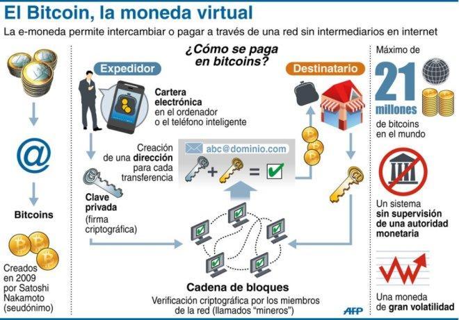 Infografia-Bitcoin