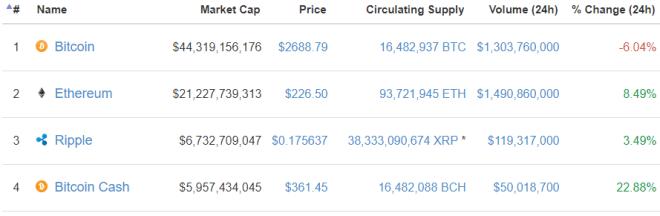 Ranking-Bitcoin-Cash